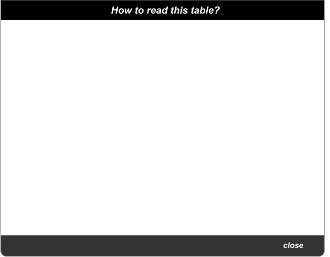 close  How to read this table?